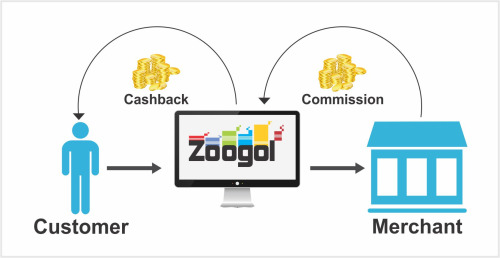 zoogol cash back
